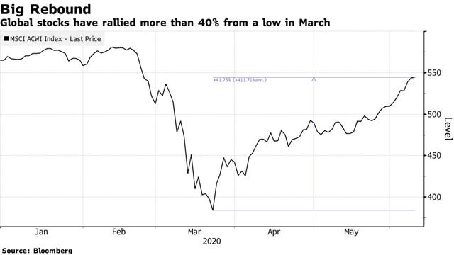 Bloomberg: Bong bóng chứng khoán đã bắt đầu được thổi phồng khi vốn hoá thị trường chạm mốc 21 nghìn tỷ USD! - Ảnh 1.