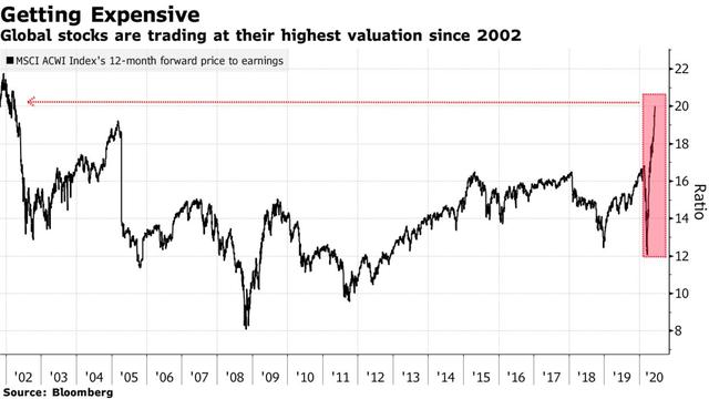 Bloomberg: Bong bóng chứng khoán đã bắt đầu được thổi phồng khi vốn hoá thị trường chạm mốc 21 nghìn tỷ USD! - Ảnh 2.