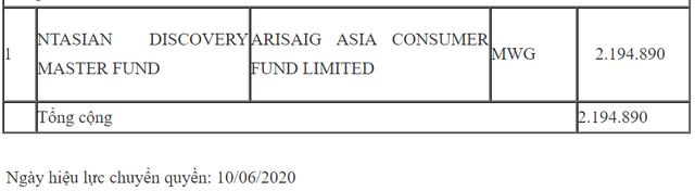 Quỹ đầu tư quy mô 2 tỷ USD gia tăng tỷ lệ sở hữu Thế giới di động - Ảnh 1.