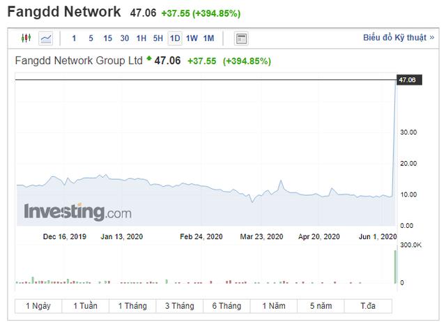 Cổ phiếu công ty bất động sản Trung Quốc tăng 395% trong một ngày - Ảnh 1.