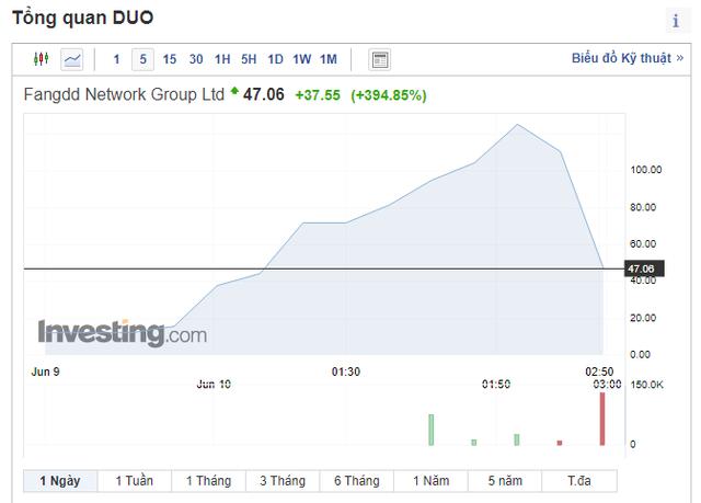 Cổ phiếu công ty bất động sản Trung Quốc tăng 395% trong một ngày - Ảnh 2.