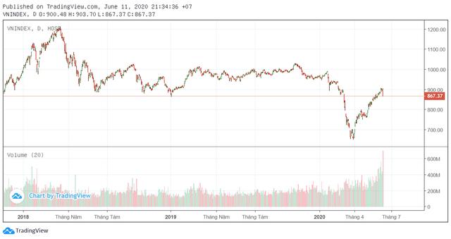 Sau phiên giảm điểm với thanh khoản kỷ lục, VN-Index liệu có cơ hội trở lại vùng 900? - Ảnh 1.