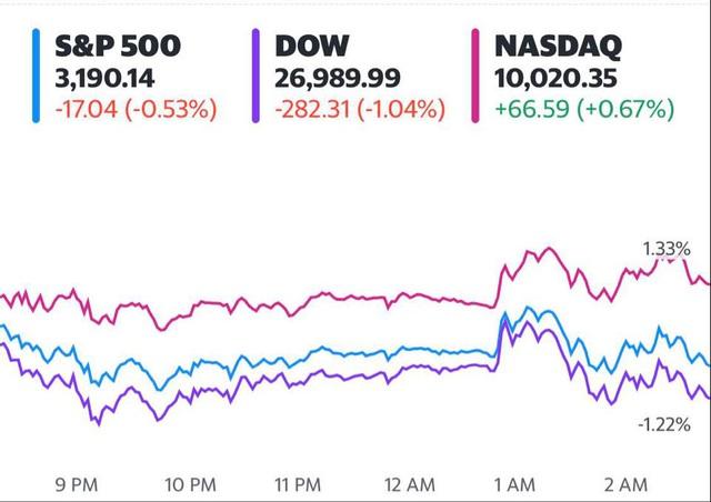 Fed giữ nguyên lãi suất đến năm 2022, S&P 500 và Dow Jones rớt điểm phiên thứ 2 liên tiếp, cổ phiếu công nghệ thay nhau lập đỉnh - Ảnh 1.