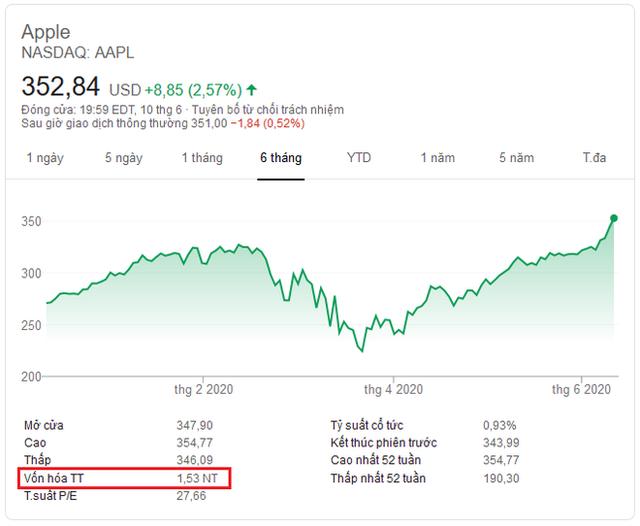 Giá trị vốn hóa Apple lần đầu vượt qua 1.500 tỷ USD, trở thành công ty công nghệ giá trị nhất thế giới - Ảnh 1.