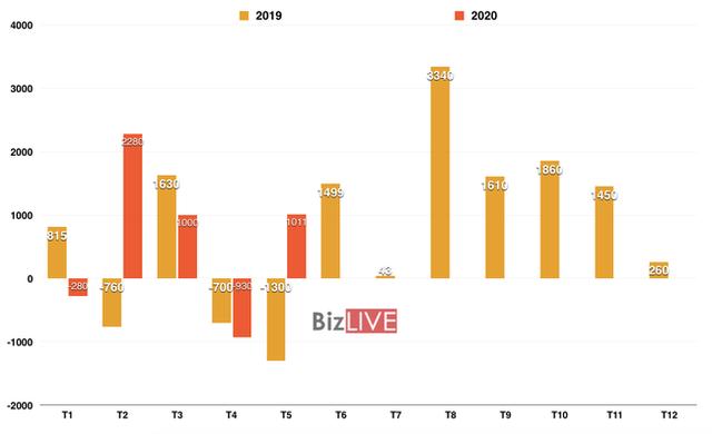 Cán cân thương mại Việt Nam bất ngờ đổi chiều trong tháng 5 - Ảnh 1.