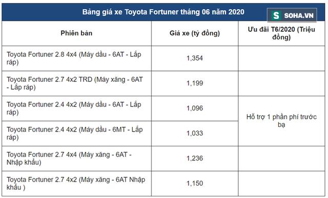 Cứu doanh số, đẩy hàng tồn kho, loạt ô tô giảm giá sốc tới 120 triệu đồng trong tháng 6 - Ảnh 3.
