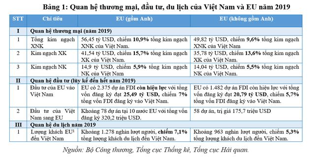 Nhiều cơ hội cho ngành tài chính, ngân hàng Việt Nam trước Hiệp định EVFTA - Ảnh 1.
