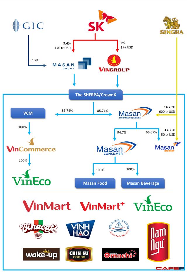 Masan lập công ty The Sherpa và CrownX để hoàn tất giao dịch hợp nhất hệ thống Vinmart, Vinmart+ với Masan Consumer Holdings - Ảnh 1.