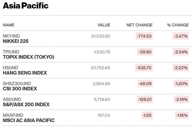 Sắc đỏ bao trùm thị trường, VN-Index mất hơn 31 điểm trong phiên đầu tuần - Ảnh 1.