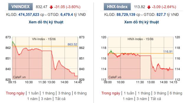 Sắc đỏ bao trùm thị trường, VN-Index mất hơn 31 điểm trong phiên đầu tuần - Ảnh 2.