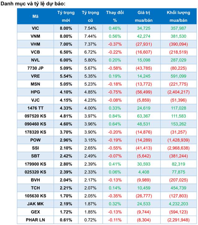 2 quỹ ETFs với quy mô hơn nửa tỷ USD sẽ giao dịch ra sao trong tuần cơ cấu danh mục? - Ảnh 1.