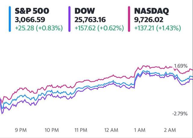 Fed công bố biện pháp kích thích mới, Phố Wall đồng loạt hồi phục sau tuần tồi tệ nhất kể từ tháng 3 - Ảnh 1.