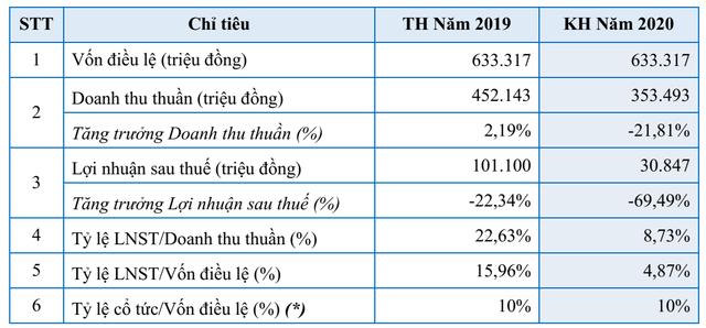 Superdong Kiên Giang (SKG) đẩy mạnh kinh doanh phà cao tốc, đặt kế hoạch lợi nhuận năm 2020 giảm gần 70% bởi ảnh hưởng Covid-19 - Ảnh 1.