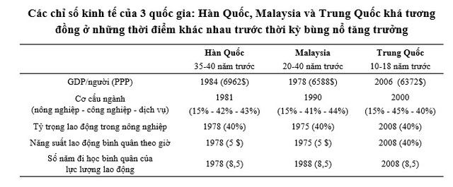 Chuyên gia: Cấu trúc và đặc trưng kinh tế Việt Nam hiện nay khá tương đồng với một số nước trước thời kỳ bùng nổ tăng trưởng - Ảnh 3.