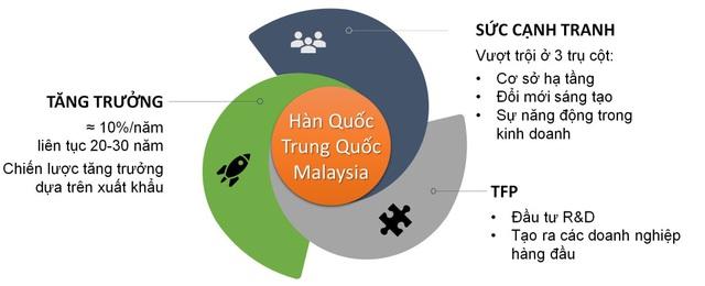 Chuyên gia: Cấu trúc và đặc trưng kinh tế Việt Nam hiện nay khá tương đồng với một số nước trước thời kỳ bùng nổ tăng trưởng - Ảnh 1.