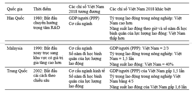Chuyên gia: Cấu trúc và đặc trưng kinh tế Việt Nam hiện nay khá tương đồng với một số nước trước thời kỳ bùng nổ tăng trưởng - Ảnh 4.
