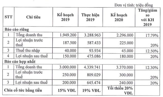Sài Gòn VRG (SIP): Kế hoạch lãi 240 tỷ đồng năm 2020, trình phương án phát hành hơn 17 triệu cổ phiếu thưởng - Ảnh 1.