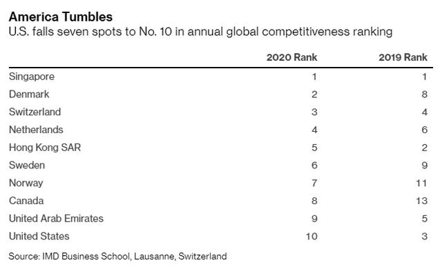 Bảng xếp hạng của IMD: Singapore là nền kinh tế cạnh tranh nhất thế giới, trong khi Mỹ chỉ đứng thứ 10 - Ảnh 1.