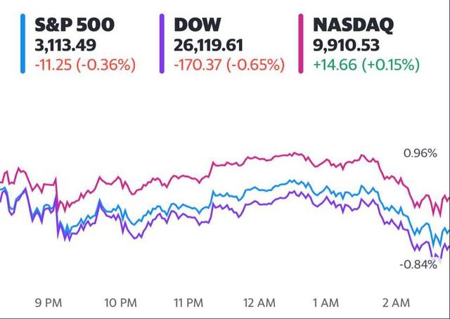 Phố Wall diễn biến trái chiều do lo ngại về làn sóng dịch bệnh thứ 2, Dow Jones và S&P 500 dứt đà tăng 4 phiên liên tiếp  - Ảnh 1.