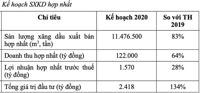 Petrolimex (PLX): Đặt chỉ tiêu LNTT 1.570 tỷ đồng, chưa đến 1/3 kết quả của năm 2019 - Ảnh 1.
