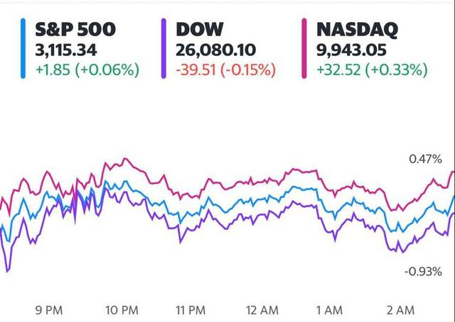Đón nhận thông tin tiêu cực về thị trường lao động, Dow Jones có lúc mất gần 300 điểm - Ảnh 1.