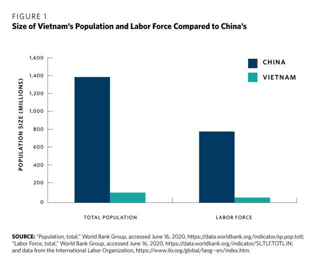 Think tank Hoa Kỳ: Thành công của Việt Nam chính là bài học cho các nền kinh tế đang phát triển trong việc tận dụng các xu hướng đa dạng hóa sản xuất khỏi Trung Quốc - Ảnh 1.