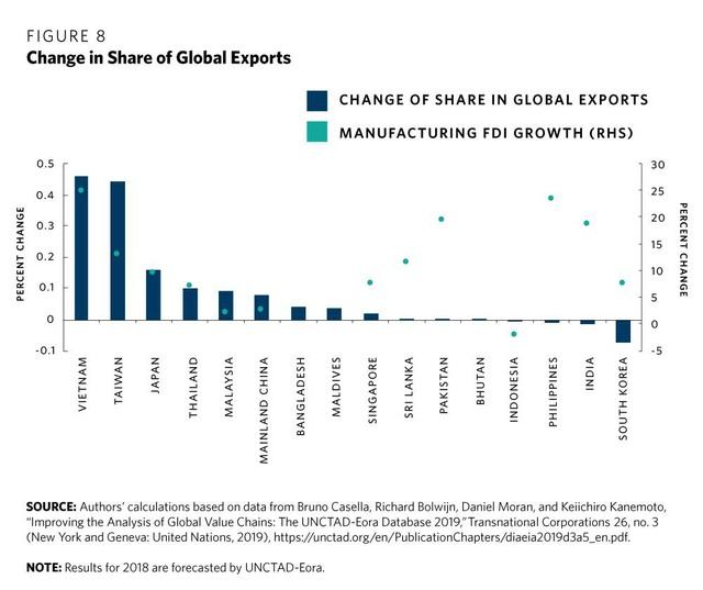 Think tank Hoa Kỳ: Thành công của Việt Nam chính là bài học cho các nền kinh tế đang phát triển trong việc tận dụng các xu hướng đa dạng hóa sản xuất khỏi Trung Quốc - Ảnh 8.