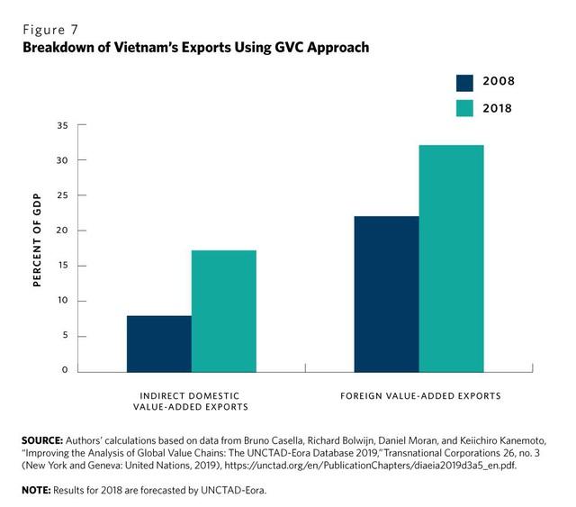 Think tank Hoa Kỳ: Thành công của Việt Nam chính là bài học cho các nền kinh tế đang phát triển trong việc tận dụng các xu hướng đa dạng hóa sản xuất khỏi Trung Quốc - Ảnh 7.