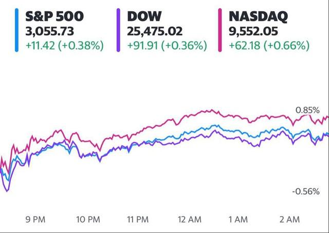 Phố Wall khởi sắc khi hoạt động kinh tế của các bang tiếp tục mở cửa bất chấp biểu tình, S&P 500 đóng cửa ở mức cao nhất kể từ đầu tháng 3  - Ảnh 1.