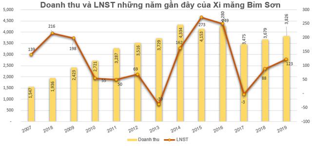 Xi măng Bỉm Sơn (BCC): Kế hoạch lãi trước thuế 155 tỷ đồng năm 2020, trình phương án phát hành 13 triệu cổ phiếu trả cổ tức - Ảnh 1.