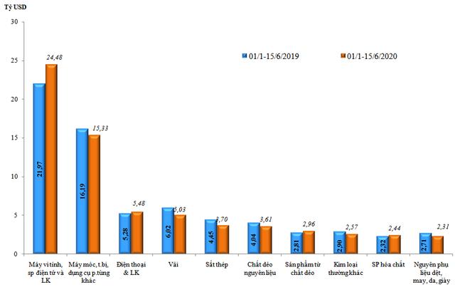 Kim ngạch xuất nhập khẩu đạt hơn 20 tỷ USD trong nửa đầu tháng 6 - Ảnh 2.