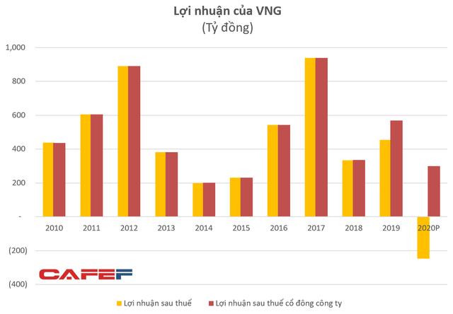 Đầu tư mạnh cho ZaloPay, kỳ lân VNG dự kiến lỗ sau thuế 246 tỷ đồng năm 2020 sau nhiều năm lãi lớn - Ảnh 1.