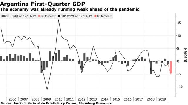 Bloomberg: IMF tiếp tục dự báo những bức tranh đổ nát cho kinh tế toàn cầu - Ảnh 2.