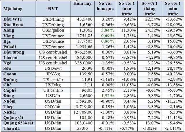 Thị trường ngày 23/6: Giá dầu tăng 2%, vàng tăng lên cao nhất 1 tháng - Ảnh 1.