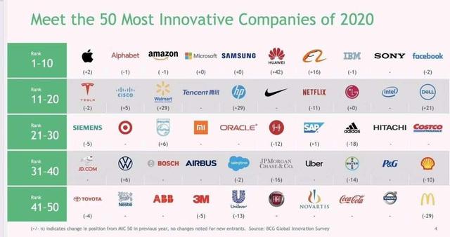 Top 50 công ty sáng tạo nhất thế giới: Apple tiếp tục giữ ngôi vương, Huawei nhảy vọt 42 bậc - Ảnh 1.