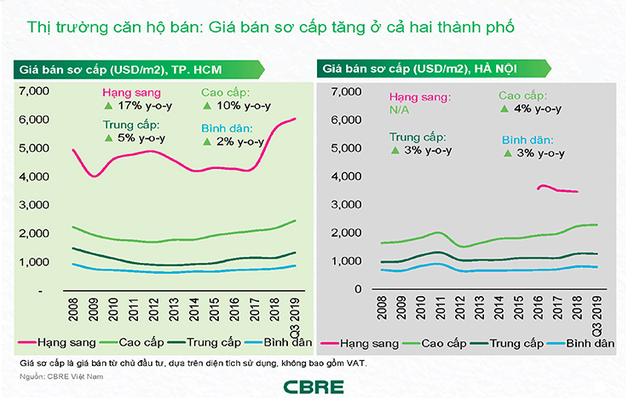 Với tốc độ tăng chậm chạp, giá nhà tại Hà Nội sẽ rẻ hơn TPHCM đến 30% - Ảnh 1.