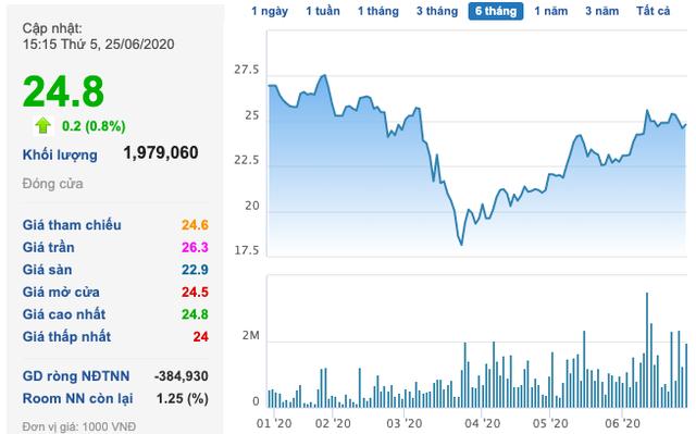 PYN tăng sở hữu tại Nam Long (NLG) lên 7,21% vốn - Ảnh 1.