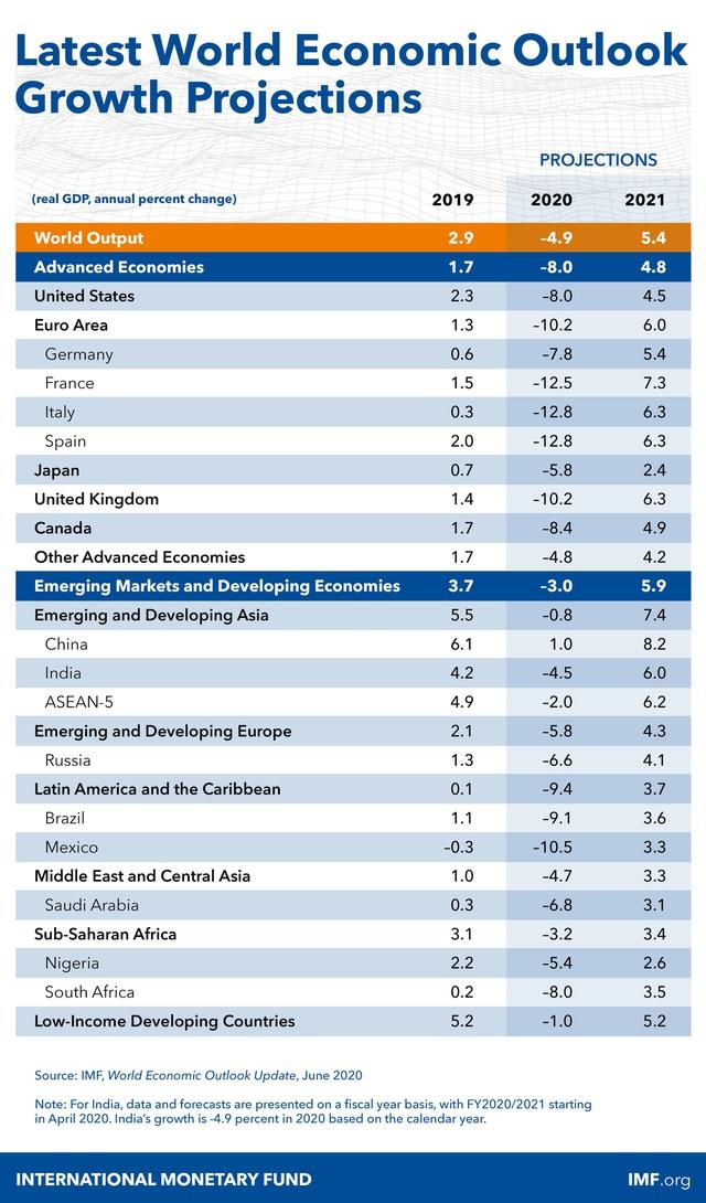IMF: Thái Lan suy giảm sâu nhất châu Á, dự báo tăng trưởng cho Việt Nam không đổi, cao nhất châu Á năm 2020