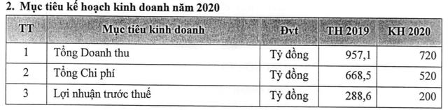 ĐHCĐ MBS: Đặt kế hoạch lãi trước thuế 200 tỷ đồng, tập trung tìm kiếm đối tác chiến lược trong năm 2020 - Ảnh 1.