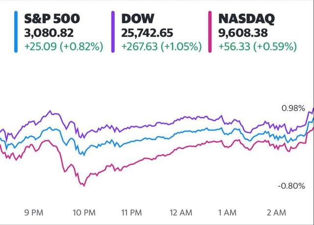 Bất chấp làn sóng biểu tình, Dow Jones vẫn tăng hơn 200 điểm, S&P 500 cao hơn 40% so với mức thấp hồi tháng 3 - Ảnh 1.