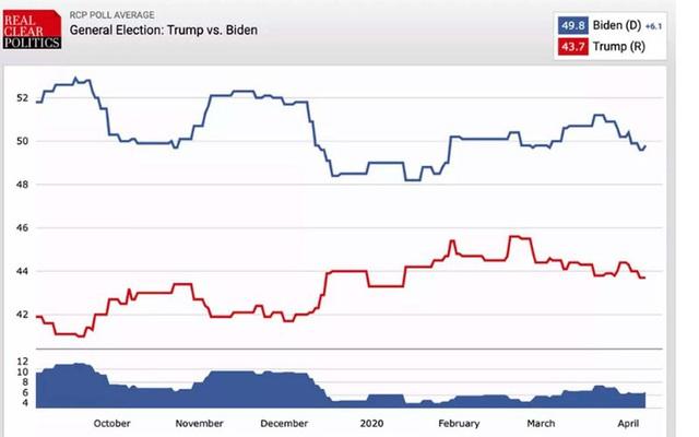 """Trump và Biden so găng trong """"cơn đại khủng hoảng"""", lịch sử có lặp lại? - Ảnh 2."""