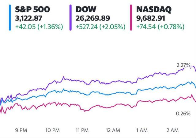 Đón nhận những thông tin tích cực về nền kinh tế, Dow Jones tăng hơn 500 điểm, S&P 500 khởi sắc 4 phiên liên tiếp - Ảnh 1.