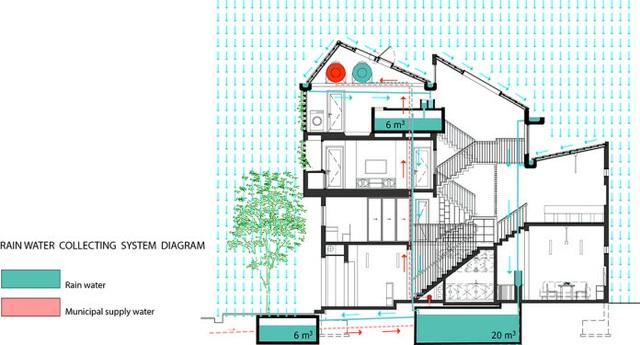Ngôi nhà phố giản dị ở Hưng Yên sử dụng loạt giải pháp để trữ nước mưa - Ảnh 4.