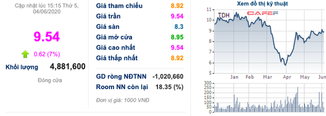 Thuduc House (TDH): Sẽ bán hết 49% vốn tại Chợ Nông sản Thủ Đức ngay trong tháng 6, cổ phiếu kịch trần - Ảnh 1.