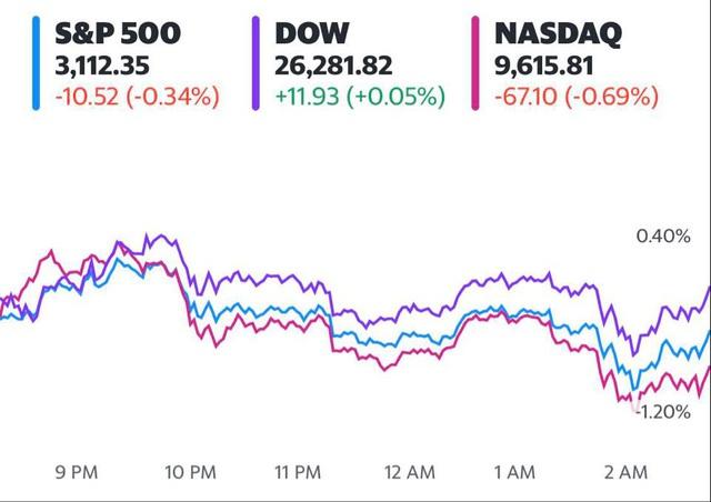 Đón nhận số liệu việc làm gây thất vọng, S&P 500 và Nasdaq chấm dứt đà tăng trong 5 ngày liên tiếp - Ảnh 1.