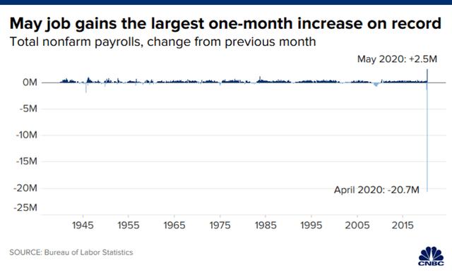 Giải mã những số liệu việc làm khiến chứng khoán Mỹ tăng đột biến: Chưa từng có trong lịch sử - Ảnh 1.