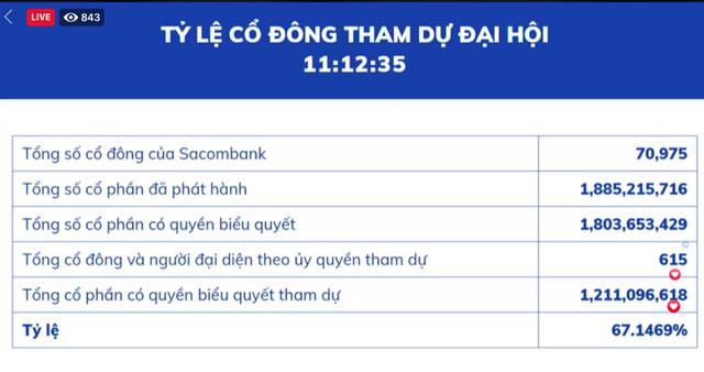ĐHCĐ Sacombank: Đại hội trực tuyến, cổ đông chất vấn nhiều câu hỏi nóng - Ảnh 6.