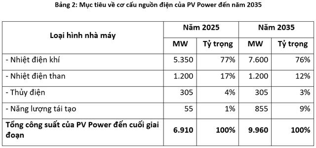 PV Power đặt kế hoạch lãi trước thuế gần 2.200 tỷ đồng trong năm 2020, tăng mạnh tỷ trọng năng lượng tái tạo vào năm 2035 - Ảnh 1.