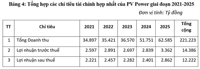 PV Power đặt kế hoạch lãi trước thuế gần 2.200 tỷ đồng trong năm 2020, tăng mạnh tỷ trọng năng lượng tái tạo vào năm 2035 - Ảnh 2.