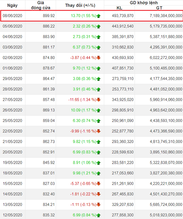 """Dòng tiền """"nhà đầu tư F0"""" ồ ạt đổ vào thị trường, thanh khoản HoSE lập kỷ lục gần 500 triệu cổ phiếu trong phiên 8/6 - Ảnh 1."""